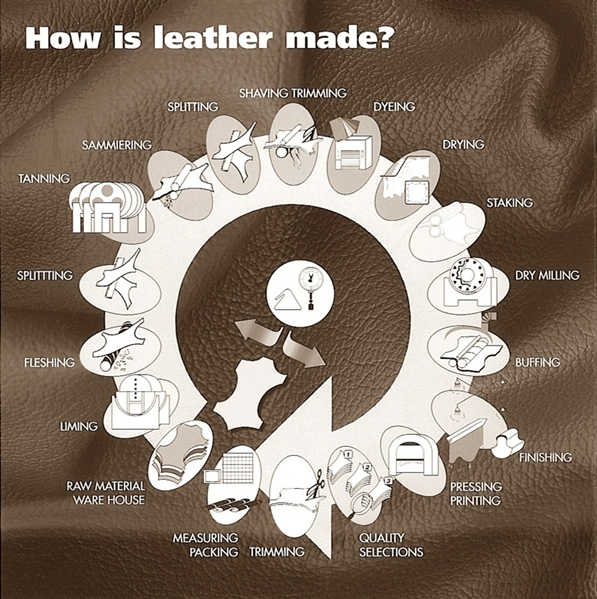 Leather Resource How Is Leather Made